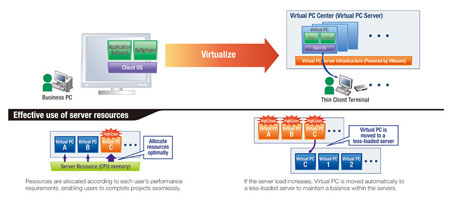 Virtual PC center System Image